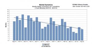 Boulder Colorado decreasing inventory