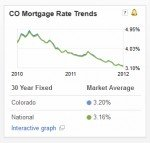 A graphic showing interest rates are lower over the last two years