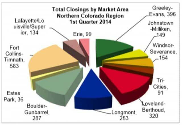 lafayette accounts for a small poriton of the front range real estate market highlighted in this graph