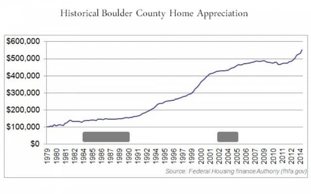 long term value gains in graph show boulder housing bubble unlikely