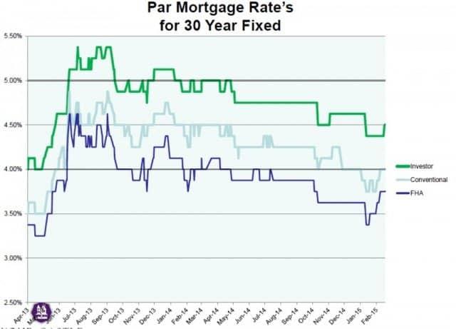 mortgage rates increasing