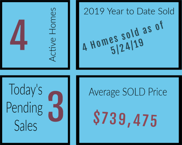 sales stats 2019 Selling a home Martin Acres