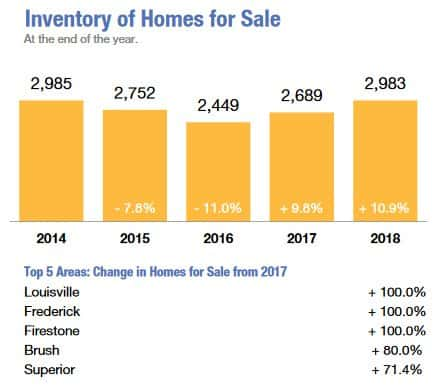 inventory of homes in and around boulder county showing the five biggest increases