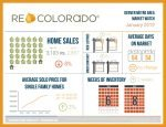 recolorado real estate statistics graphic for january 2019