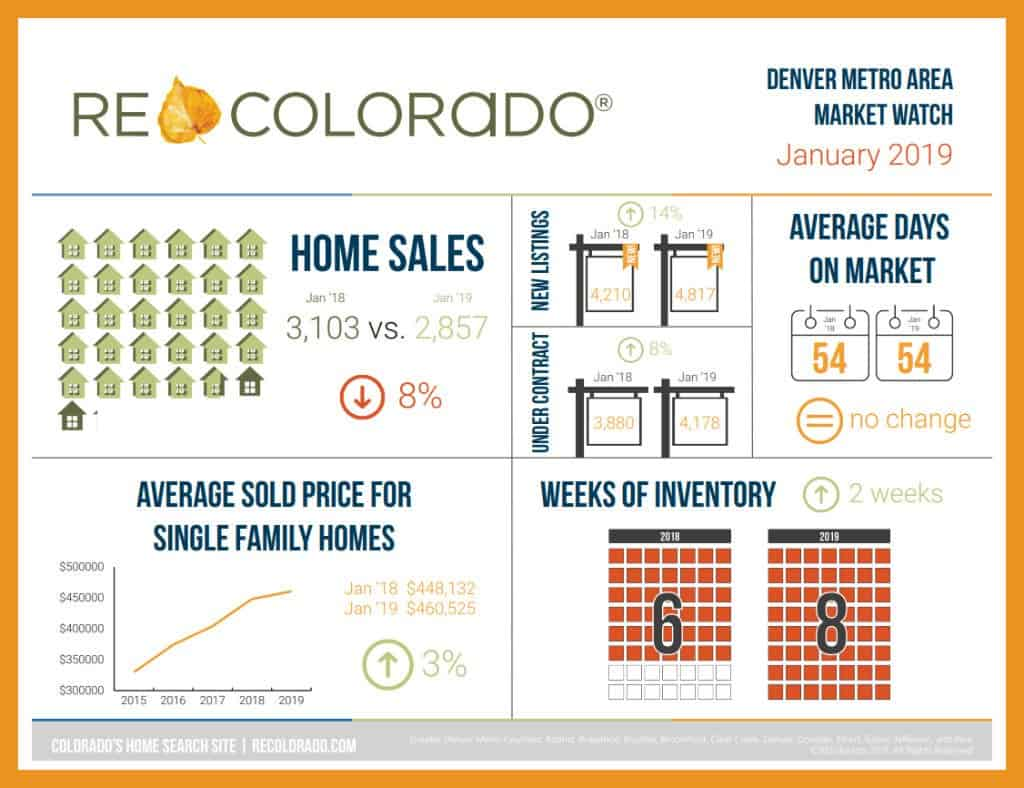 Berkshire Hathaway HomeServices Boulder CO Sellers Market
