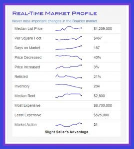 fidelity title company real time market profile showing sales data for boulder real estate january 2020
