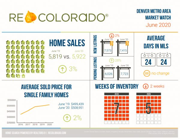 june 2020 denver real estate sales graphic with various graphs depicting the market conditions