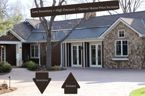 ranch style house with stone facade plus graphics and words stating low inventory and high demand equal denver home price increasing