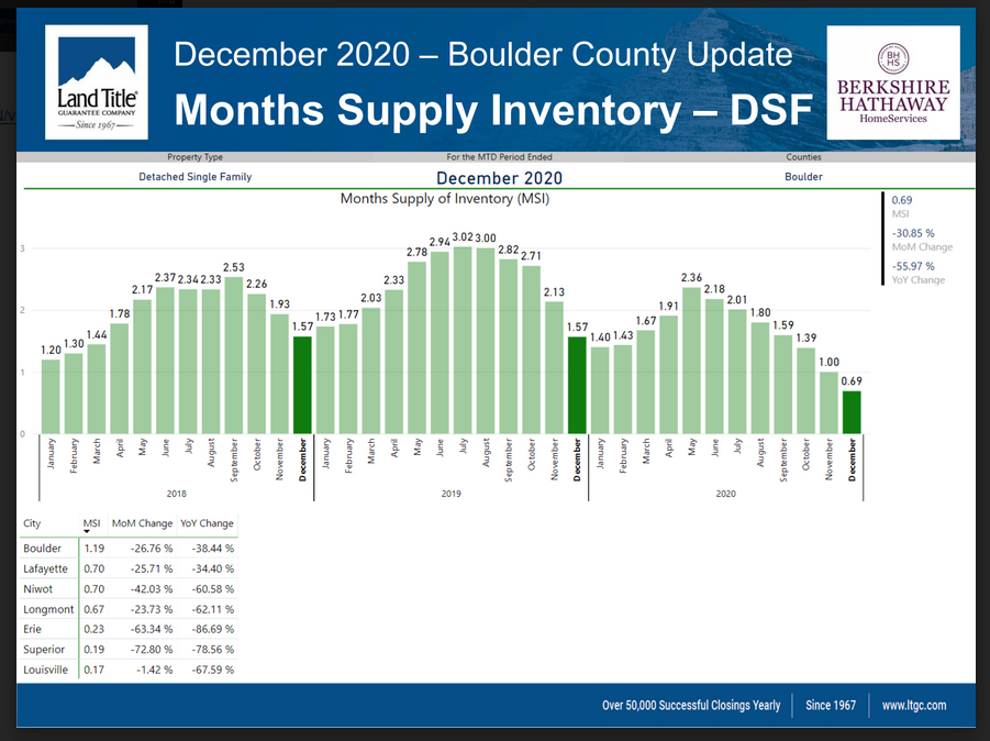 months supply inventory graph