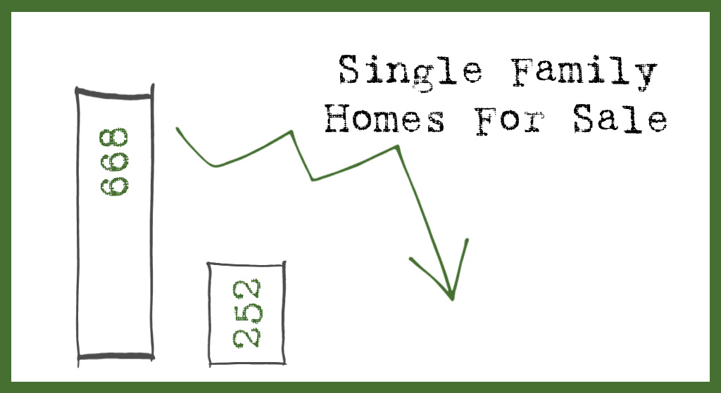 single family homes for sale graphic showing far less inventory in dec 2020 versus december 2019