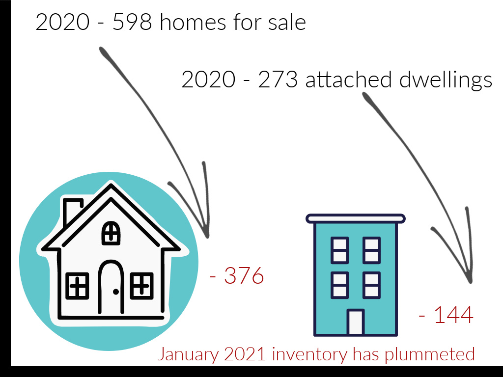 staggeringly low housing inventory across Colorado reflected by graph showing the number of new listings for sale in houses and town houses in boulder county has plummeted