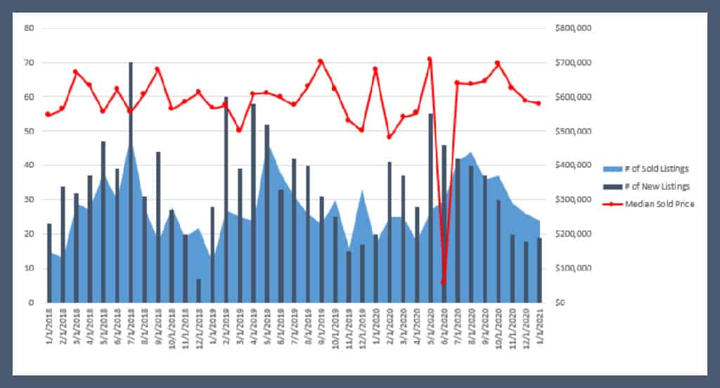 sales statistics for lafayette colorado showing median price and new inventory and overall sales which is eclipsing inbound inventory